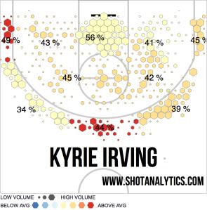 Irving's 2014-15 Shot Chart