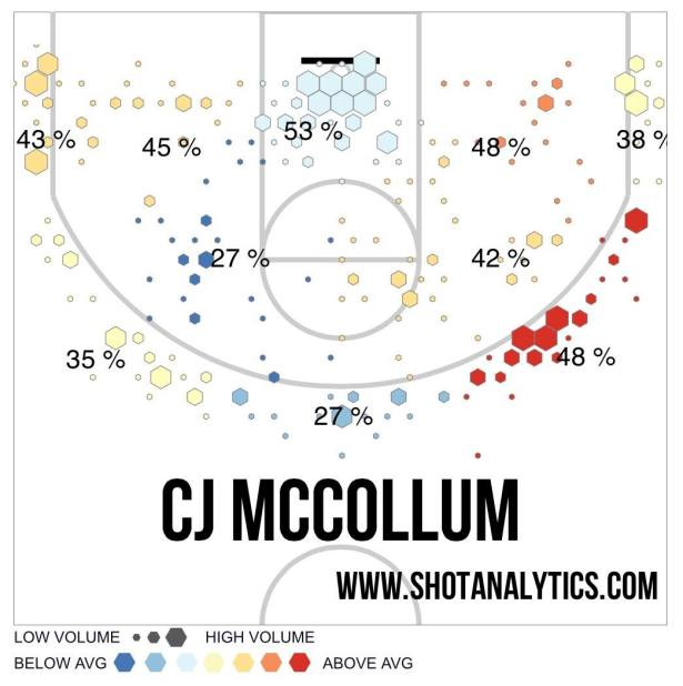 C.J. McCollum shot chart. 2014-2015 season.