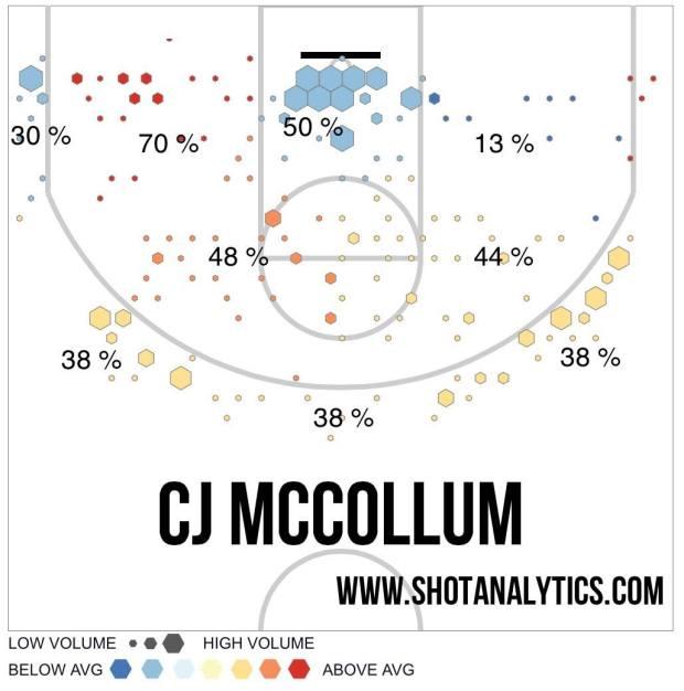 C.J. McCollum shot chart - '15-'16 (via Shot Analytics).